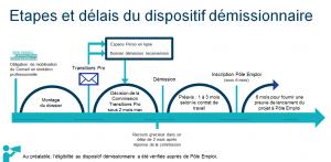 Les étapes et délais du dispositif démissionnaire